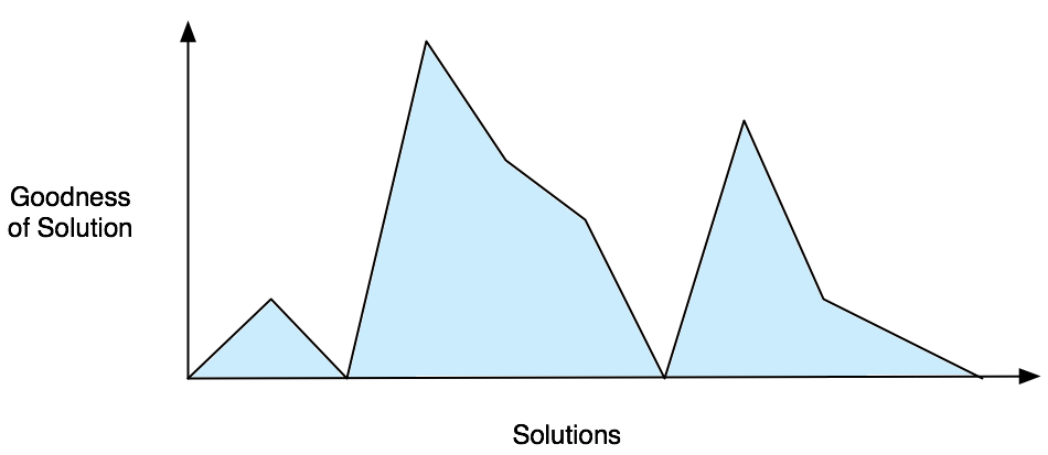 Optimization problem solution space